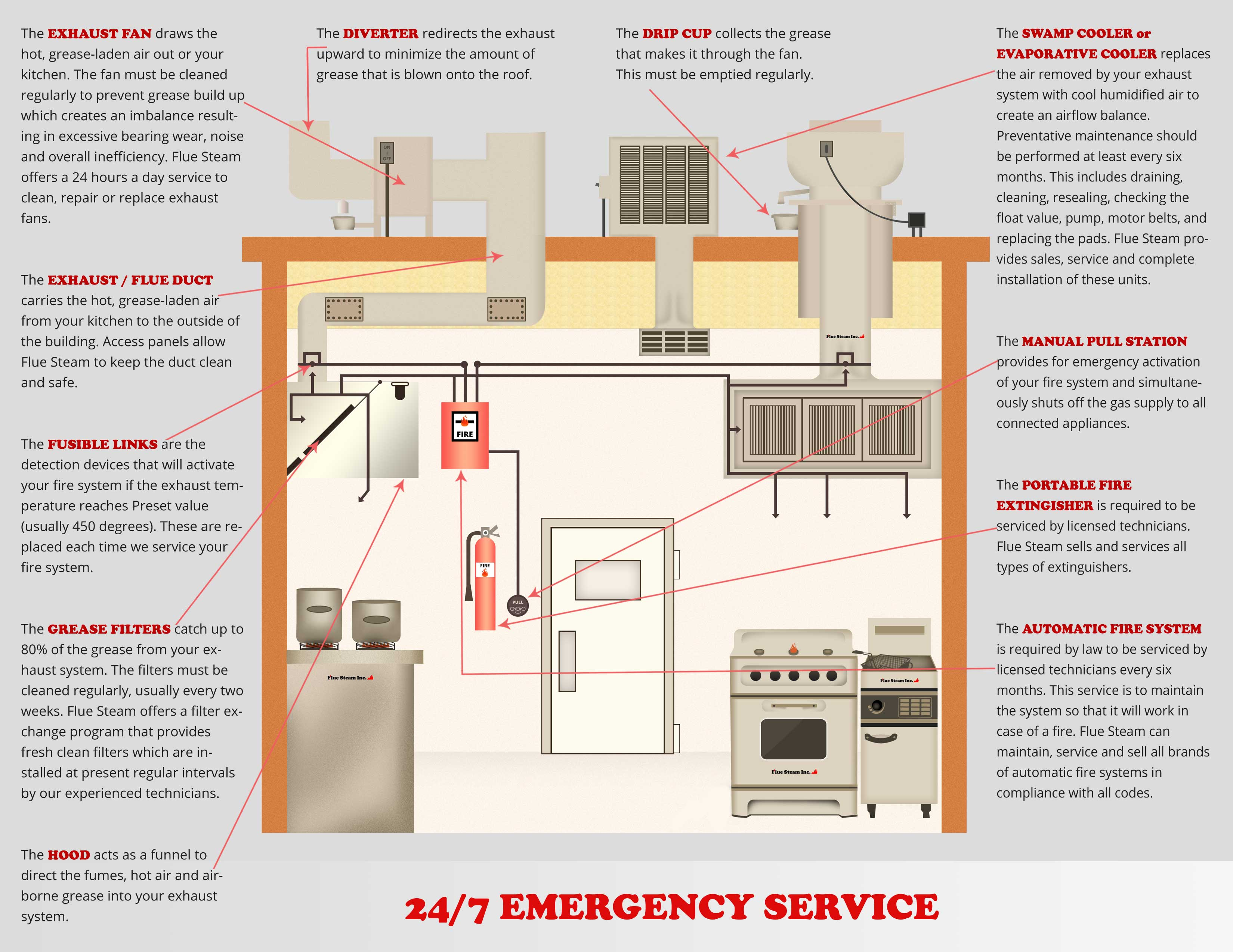Kitchen Ventilation Systems : Swamp cooler service flue steam