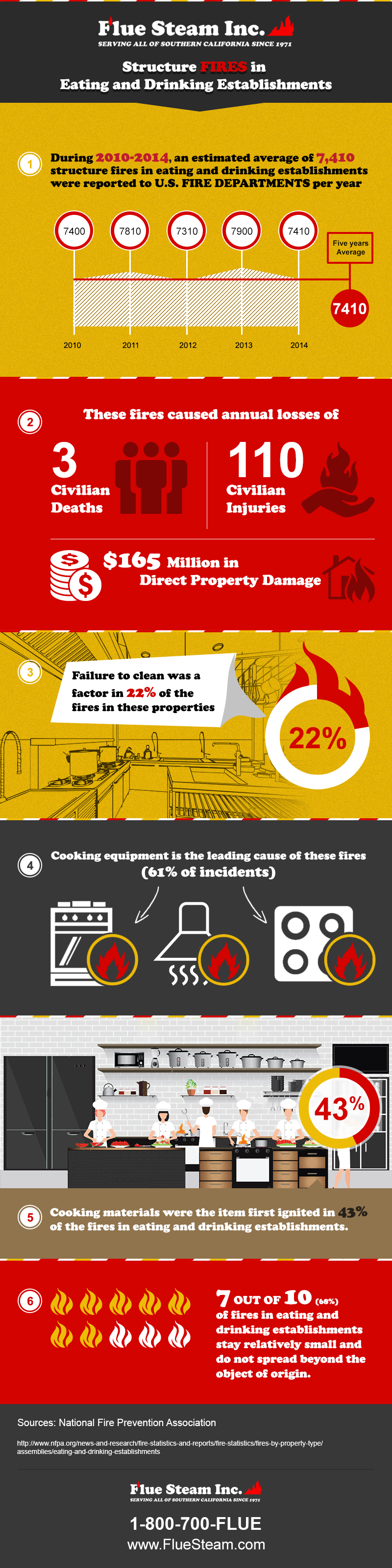 infographic-fire-03.April.2017